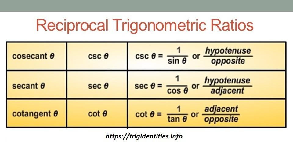 Reciprocal+Trigonometric+Ratios